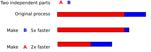 Assume that a task has two independent parts, A and B. B takes roughly 25% of the time of the whole computation. By working very hard, one may be able to make this part 5 times faster, but this only reduces the time for the whole computation by a little. In contrast, one may need to perform less work to make part A be twice as fast. This will make the computation much faster than by optimizing part B, even though B's speed-up is greater by ratio, (5× versus 2×).